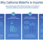 VC CoLAB Supports the CA Water Fix